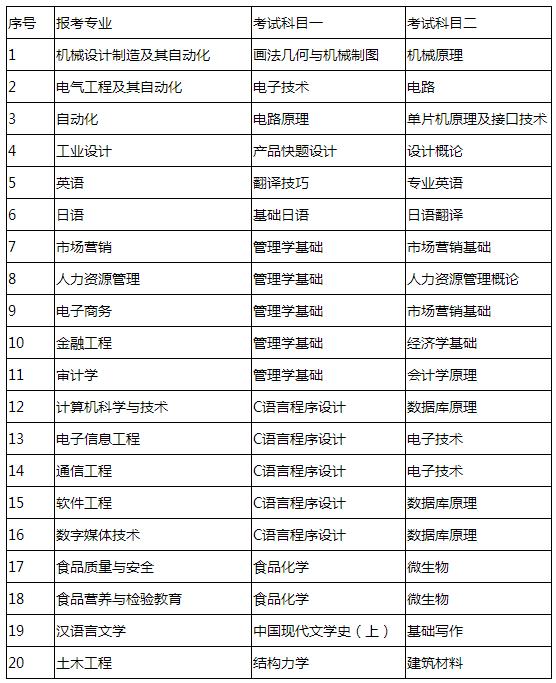 青岛工学院2021年专升本自荐生专业综合能力测试方案