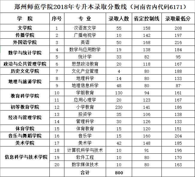 2018年郑州师范学院专升本录取分数线