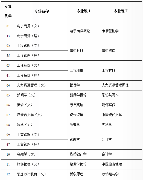 陕西省专升本专业课考试科目