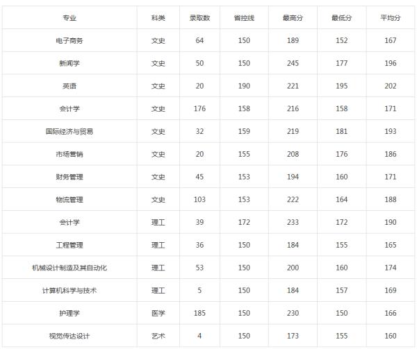 西京学院2018年专升本分数线