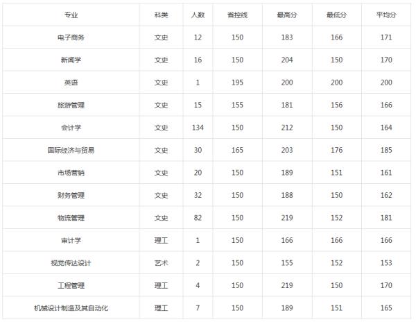 西京学院2017年专升本分数线