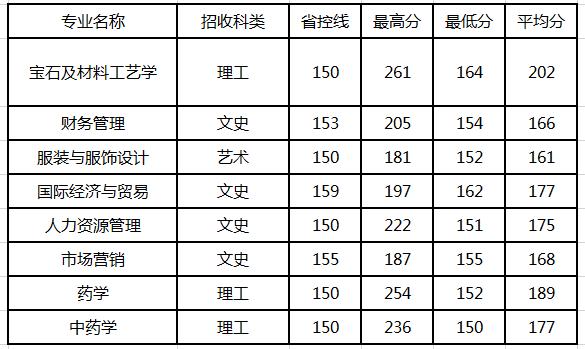 陕西国际商贸学院2018专升本分数线