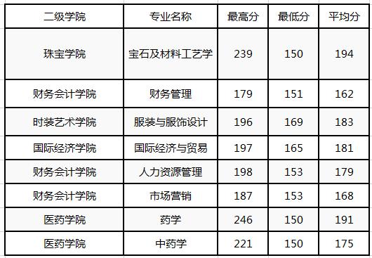 陕西国际商贸学院2017专升本分数线