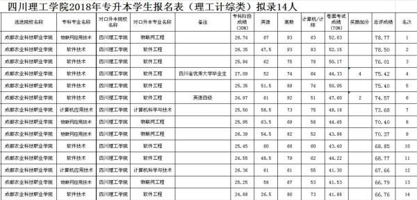 2018年四川理工学院专升本分数线