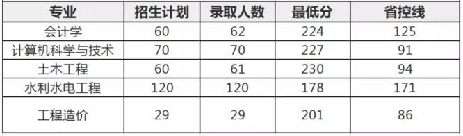 2018年华北水利水电大学专升本招生计划
