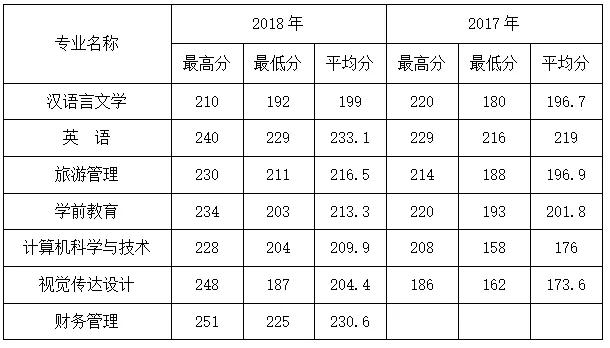 咸阳师范学院专升本2017-2018年招生情况统计表