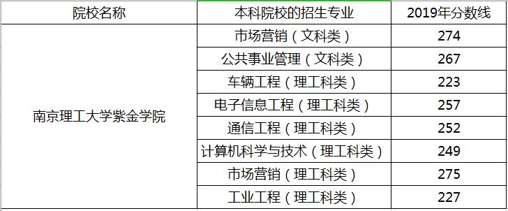 江苏南京理工大学紫金学院2019年专转本分数线