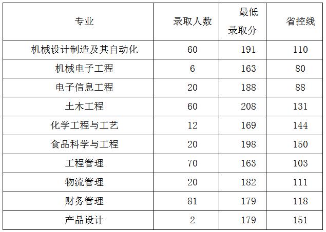 郑州工程技术学院2019年专升本招生专业