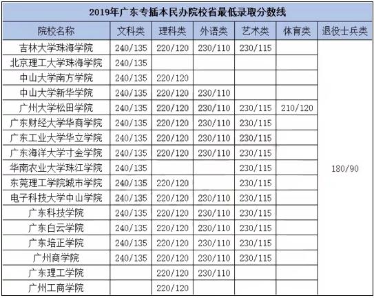 2019年广东专插本民办学校录取分数线