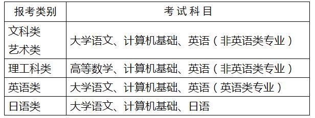 2020年江苏专转本考试科目