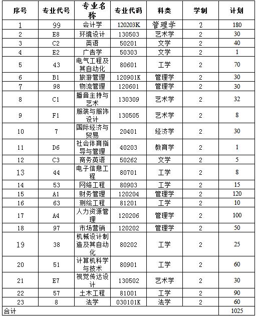 郑州工商学院专升本招生计划