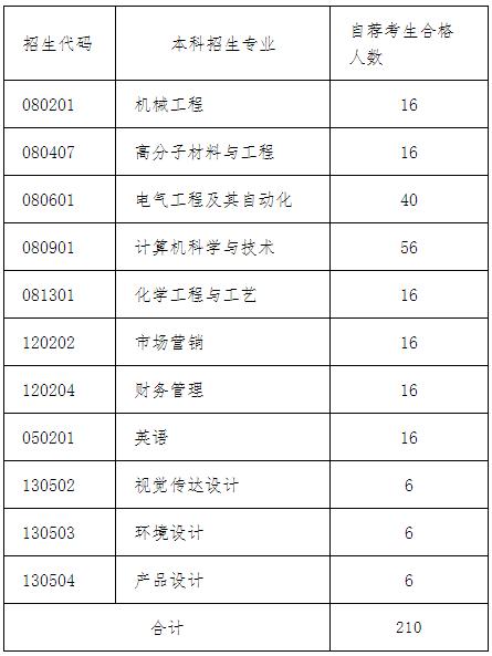 2020青岛科技大学专升本自荐生专业综合能力测试方案