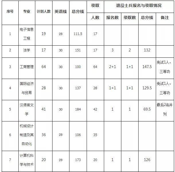 黄冈师范学院专升本录取分数线
