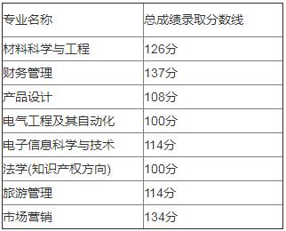 湖北汽车工业学院专升本录取分数线(2017-2019)