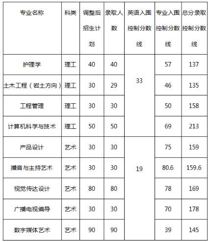 长江大学专升本录取分数线(2017-2019)