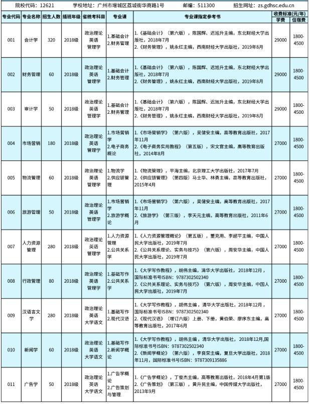 广东财经大学是211_广东财经大学华商学院2020年专插本学费是多少