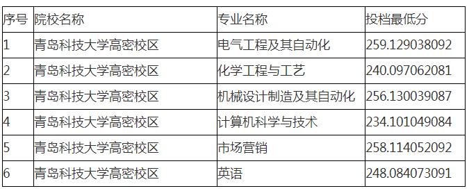 青岛科技大学专升本录取分数线2019