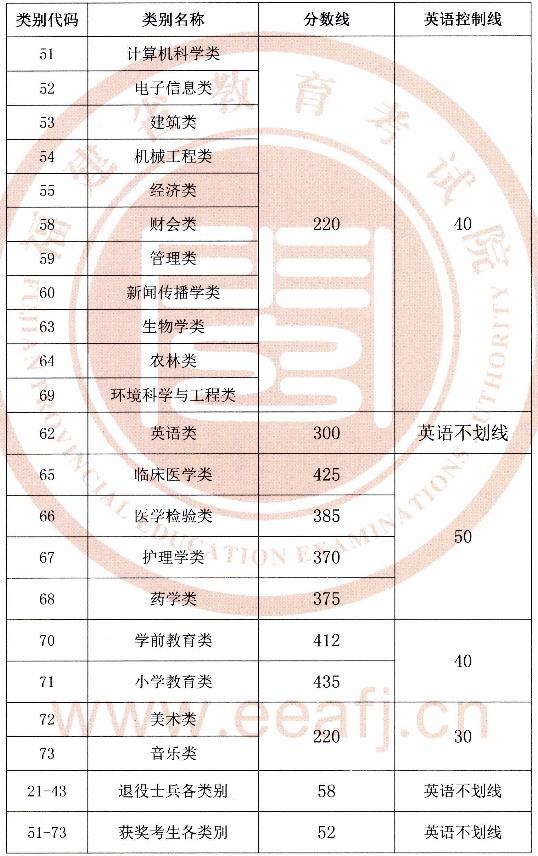 2019福建专升本录取分数线