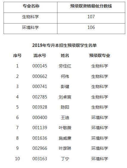 上海专升本分数线2019