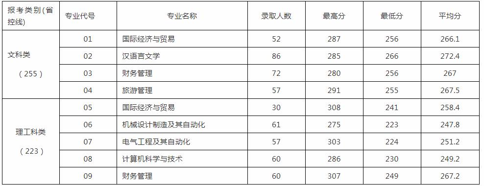 江苏师范大学科文学院专转本录取分数线