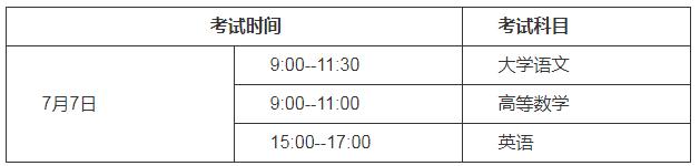 2020年贵州专升本考试政策