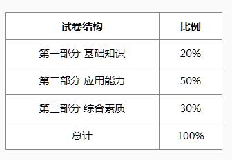 国际汉语教师资格考试 笔试面试都考什么