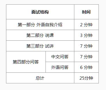 国际汉语教师资格考试笔试面试