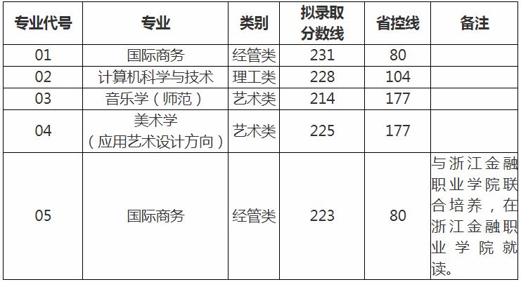 2020年浙江外国语学院专升本录取分数线及人数