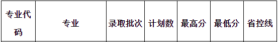 信阳学院2019年专升本录取分数线统计表