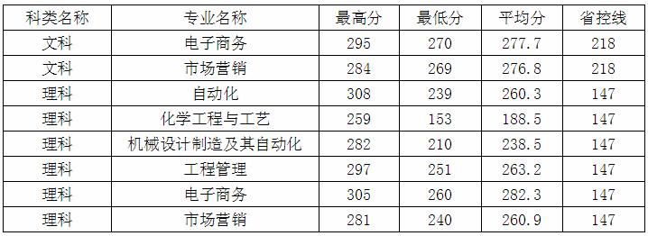 东南大学成贤学院专转本录取分数线2020