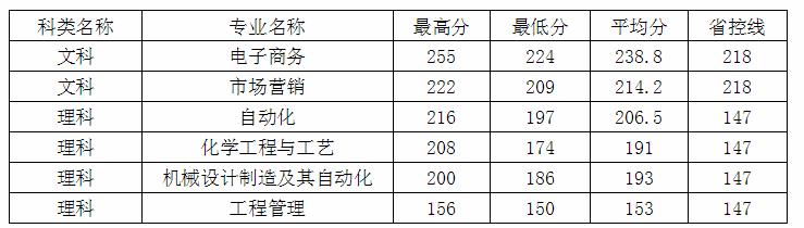 2020年东南大学成贤学院专转本建档立卡生录取分数线