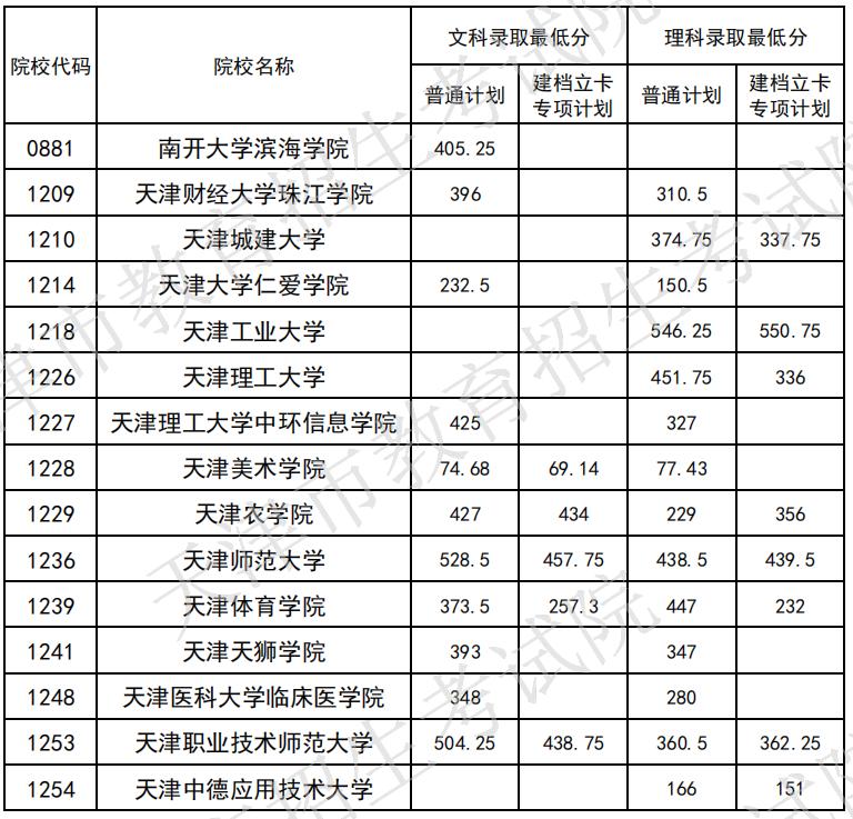 2020年天津高职升本分数线