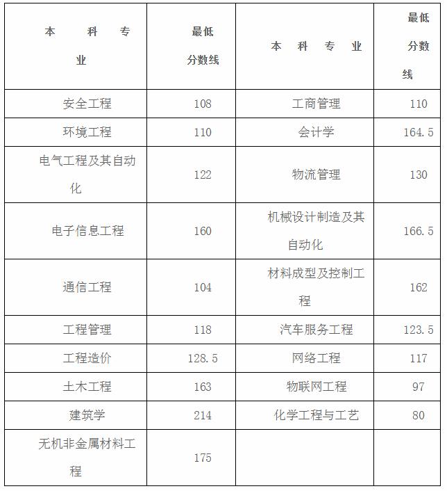 湖南工学院专升本录取分数线2020