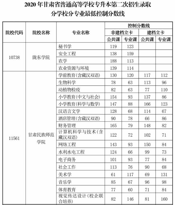 2020年甘肃专升本第二次录取最低控制分数线