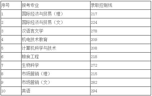 安徽科技学院2020年专升本录取分数线