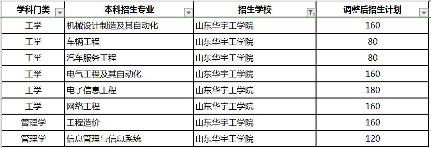 山东华宇工学院专升本招生计划及专业2020