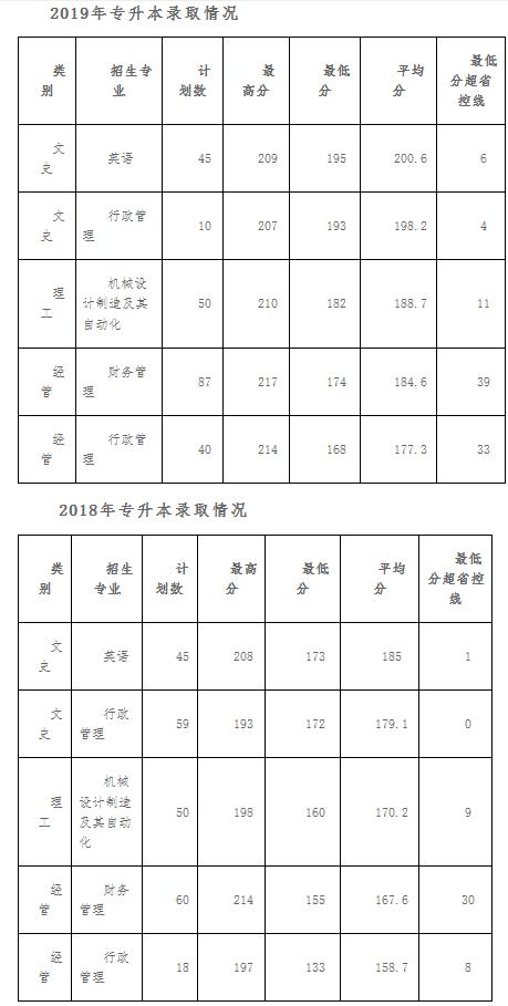 浙江海洋大学东海科学技术学院2018~2019年专升本录取情