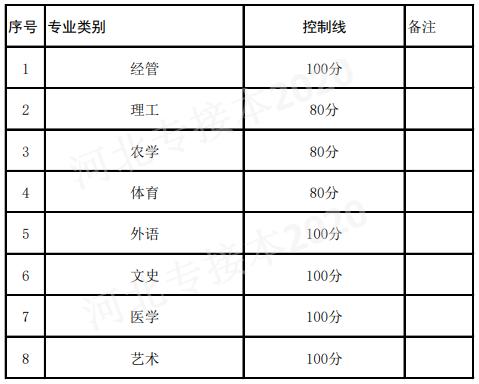 河北省2020年专接本考试退役士兵控制分数线