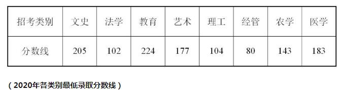 2021年浙江专升本录取线会上涨?