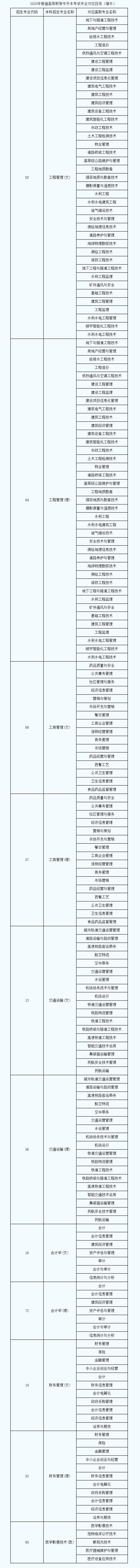 2020陕西专升本对应专业