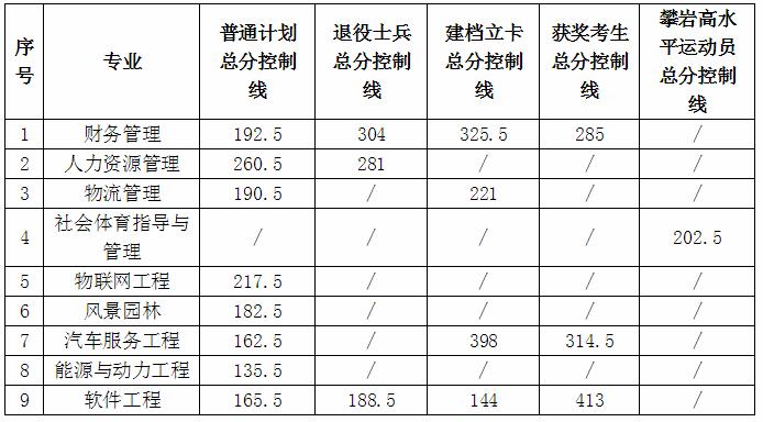 2020江西理工大学专升本分数线