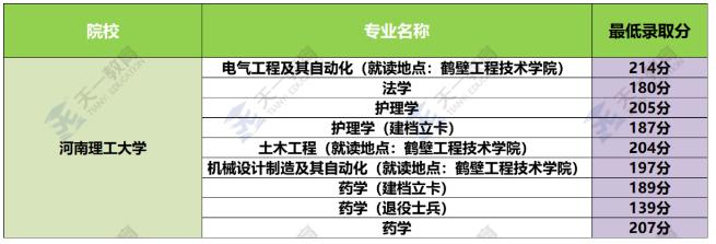 2018-2020年河南理工大学专升本录取分数线