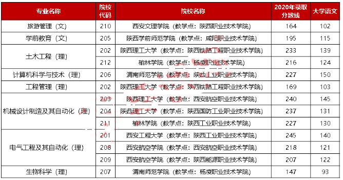 2020年陕西专升本联办院校录取分数线是多少