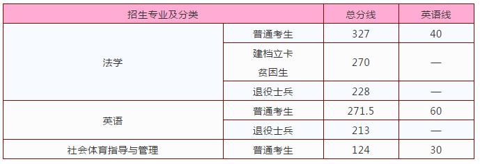 2020江西警察学院专升本录取最低分数线