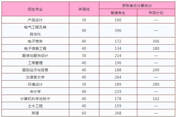 2020南昌大学共青学院专升本录取分数线