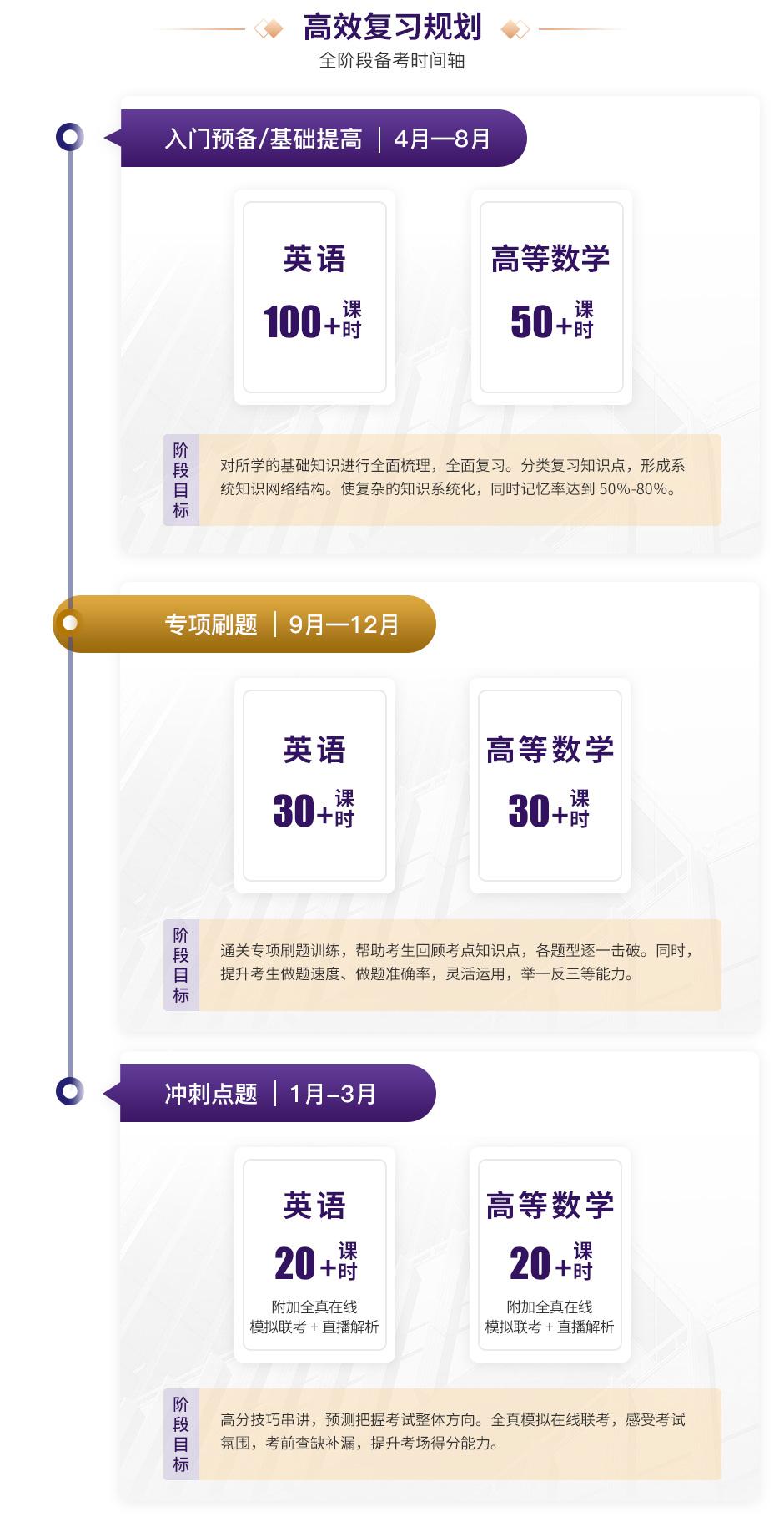 河北vip-英语+高等数学(二)【经管、农学类】_03.jpg