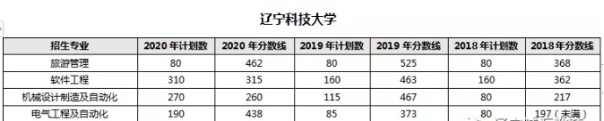 辽宁科技大学历年专升本各专业招生计划和分数线