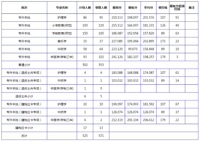 南阳理工学院专升本近三年录取分数线