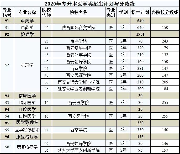 2020年陕西专升本医学类招生计划与分数线