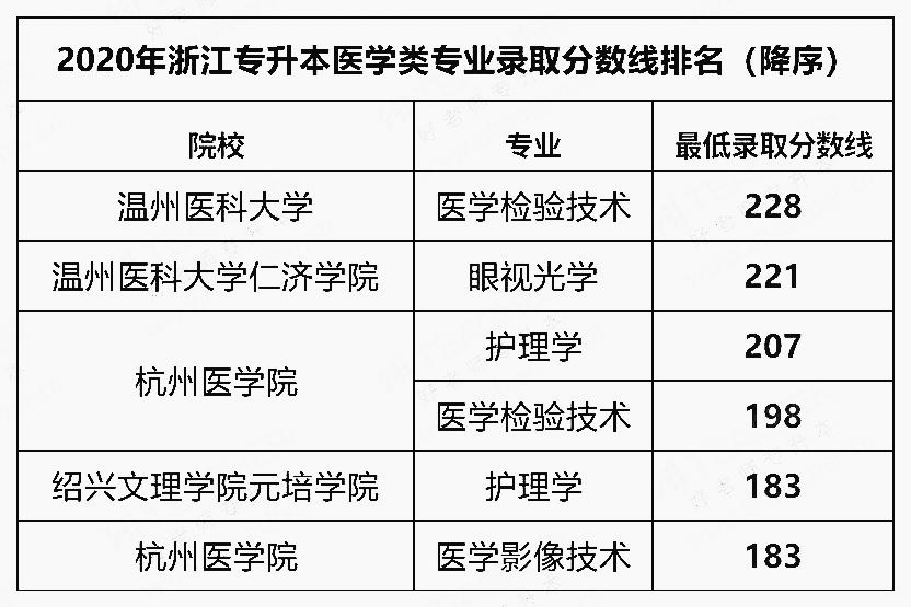 2020年浙江专升本医学类专业最低录取分数线的排名